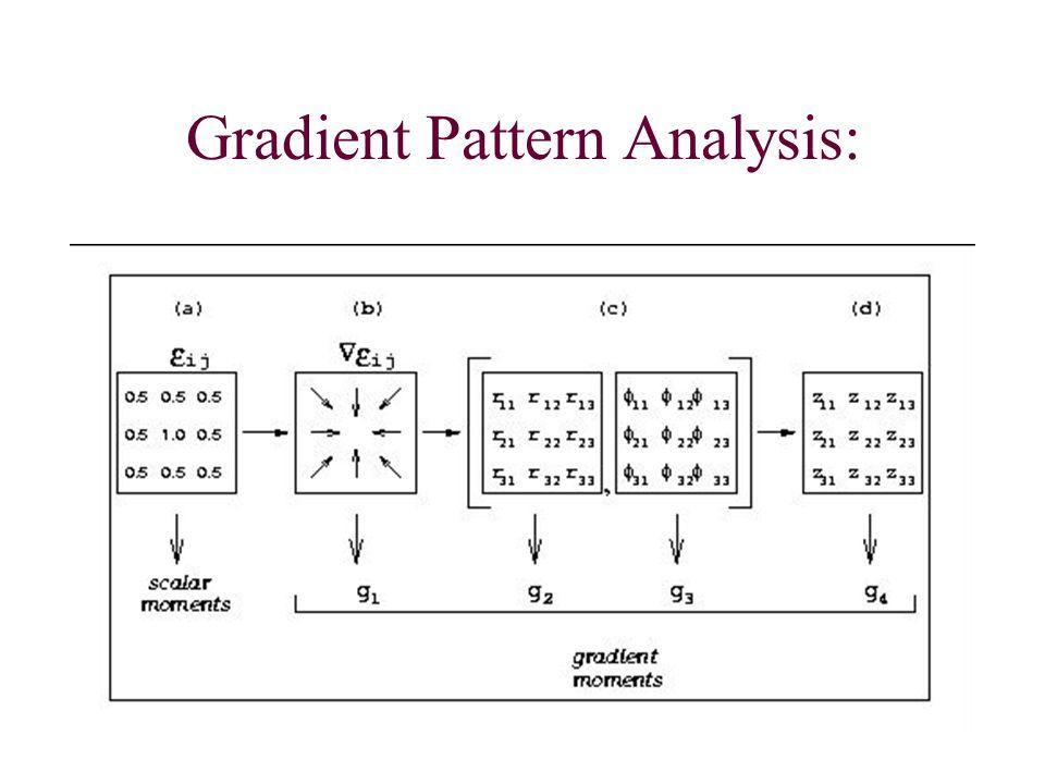 Gradient Pattern Analysis (GPA) (P/ entender e interpretar as causas da relaxão e da estabilidade==> nova metodologia) G t = [E(x,y,t] t G t is represented by 4 n.s.