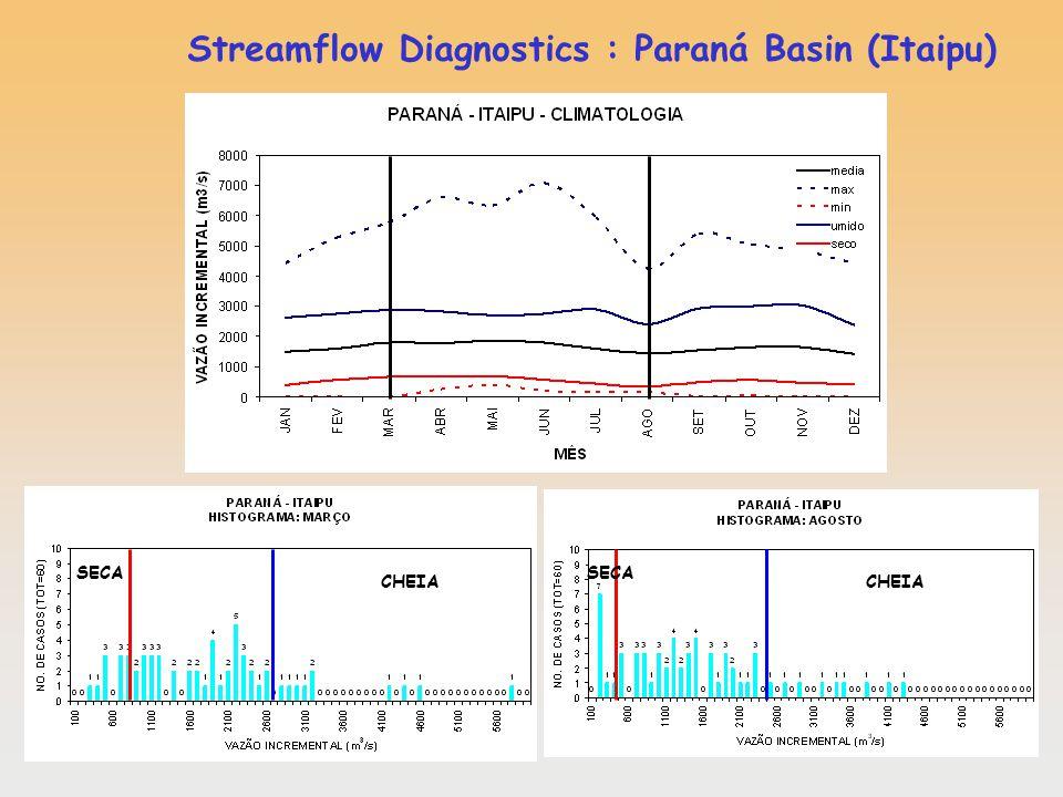 Streamflow Diagnostics : Paraná Basin (Itaipu) CHEIA SECA CHEIA SECA