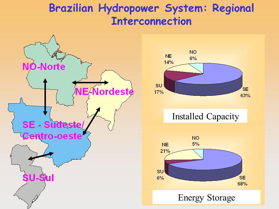 Brazilian Hydropower System: Regional Interconnection Capacidade instalada Energia armazenada máxima Installed Capacity Energy Storage