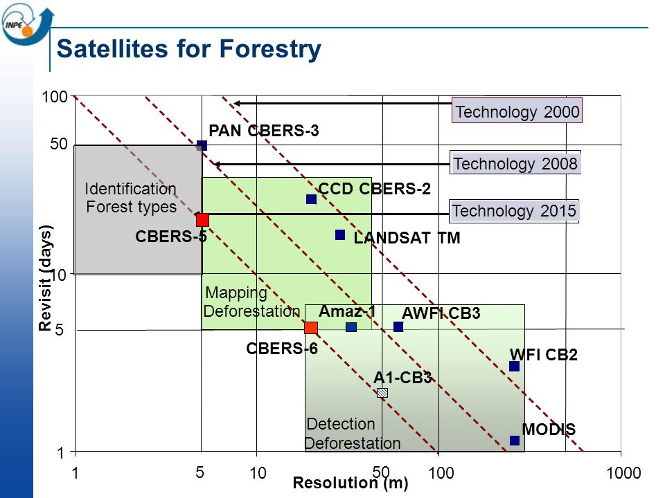 Satellites for Forestry 1 10 100 1101001000 Resolution (m) Revisit (days) WFI CB2 CCD CBERS-2 AWFI CB3 PAN CBERS-3 Technology 2008 Technology 2015 Tec