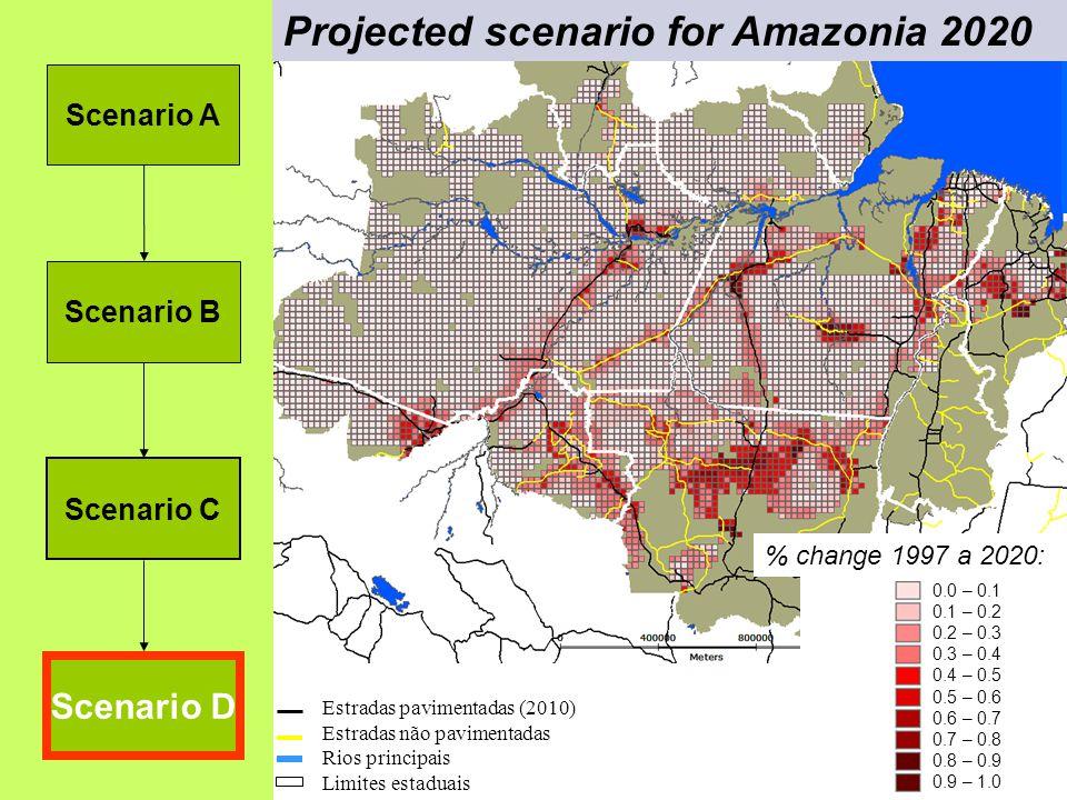 Estradas não pavimentadas Rios principais Estradas pavimentadas (2010) Limites estaduais 0.0 – 0.1 0.1 – 0.2 0.2 – 0.3 0.3 – 0.4 0.4 – 0.5 0.5 – 0.6 0.6 – 0.7 0.7 – 0.8 0.8 – 0.9 0.9 – 1.0 % change 1997 a 2020: Scenario A Scenario B Scenario C Scenario D Projected scenario for Amazonia 2020