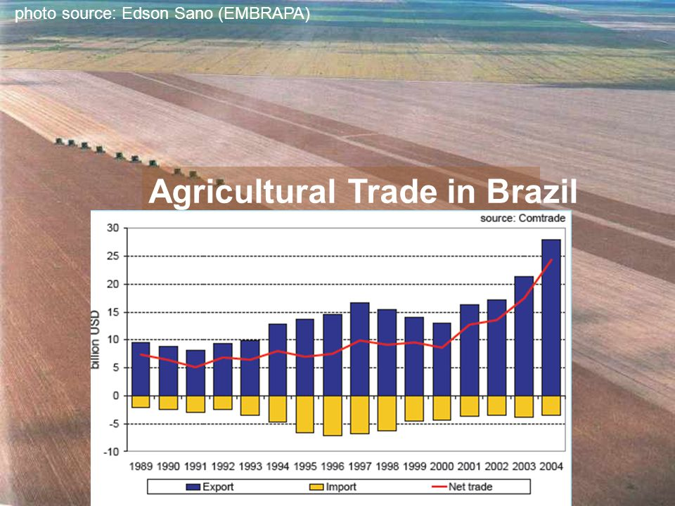 Agricultural Trade in Brazil photo source: Edson Sano (EMBRAPA)