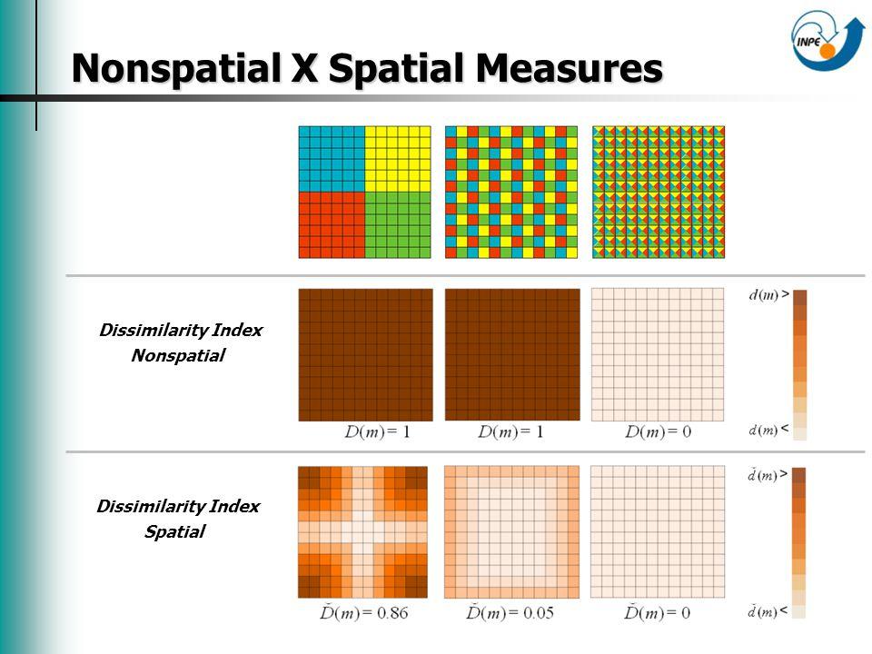 Nonspatial X Spatial Measures Nonspatial X Spatial Measures Dissimilarity Index Nonspatial Dissimilarity Index Spatial