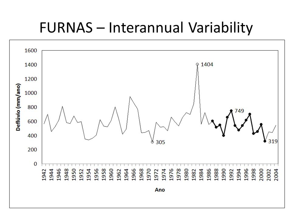FURNAS – Interannual Variability