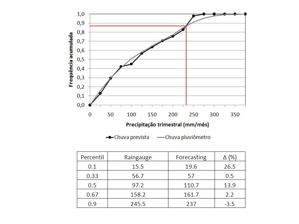 PercentilRaingaugeForecasting (%) 0.115.519.626.5 0.3356.7570.5 97.2110.713.9 0.67158.2161.72.2 0.9245.5237-3.5