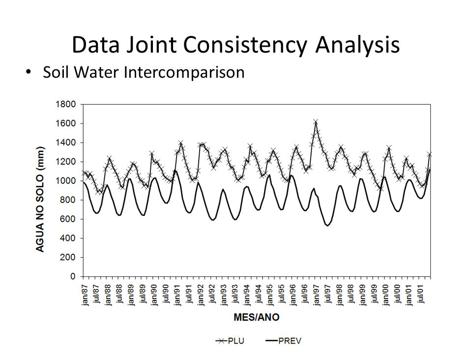 Data Joint Consistency Analysis Soil Water Intercomparison