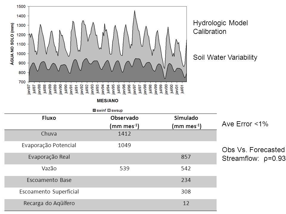 Soil Water Variability FluxoObservado (mm mes -1 ) Simulado (mm mes -1 ) Chuva1412 Evaporação Potencial1049 Evaporação Real857 Vazão539542 Escoamento Base234 Escoamento Superficial308 Recarga do Aqüífero12 Ave Error <1% Obs Vs.