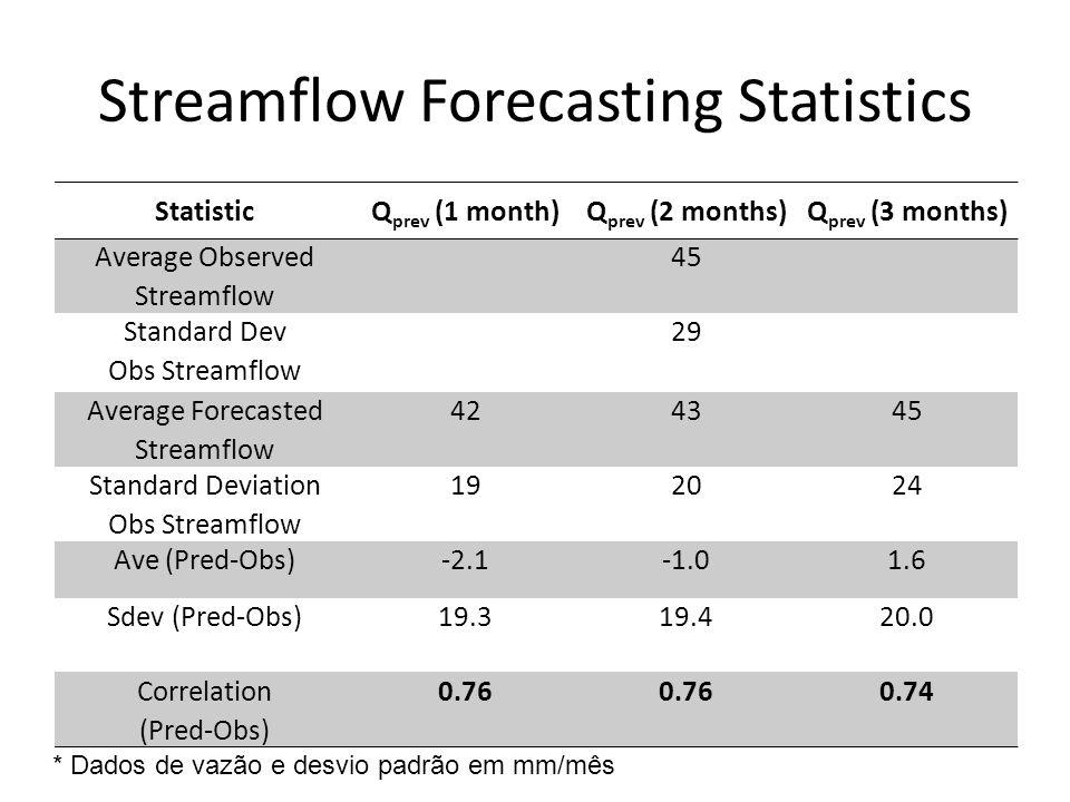 StatisticQ prev (1 month)Q prev (2 months)Q prev (3 months) Average Observed Streamflow 45 Standard Dev Obs Streamflow 29 Average Forecasted Streamflow 424345 Standard Deviation Obs Streamflow 192024 Ave (Pred-Obs)-2.11.6 Sdev (Pred-Obs)19.319.420.0 Correlation (Pred-Obs) 0.76 0.74 * Dados de vazão e desvio padrão em mm/mês Streamflow Forecasting Statistics