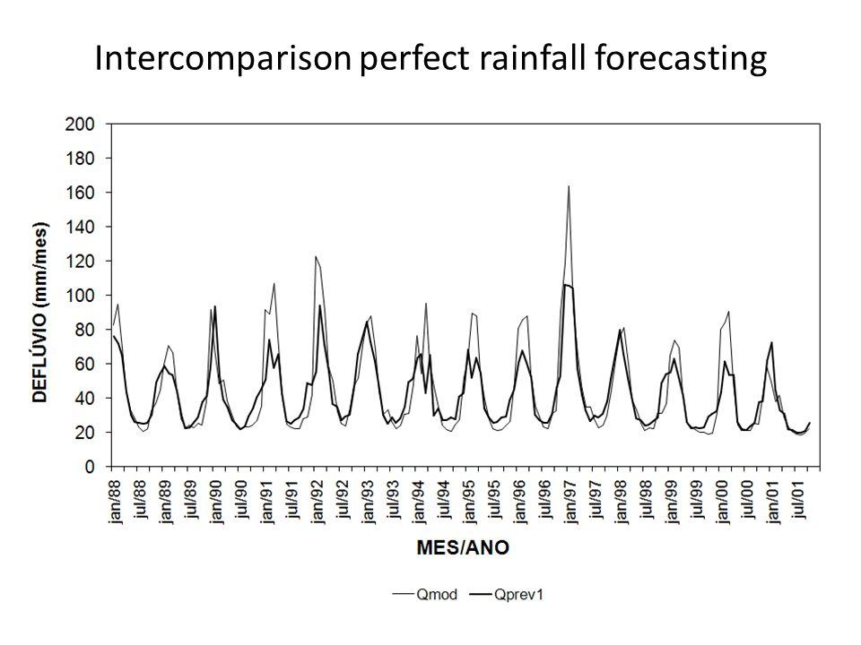 Intercomparison perfect rainfall forecasting