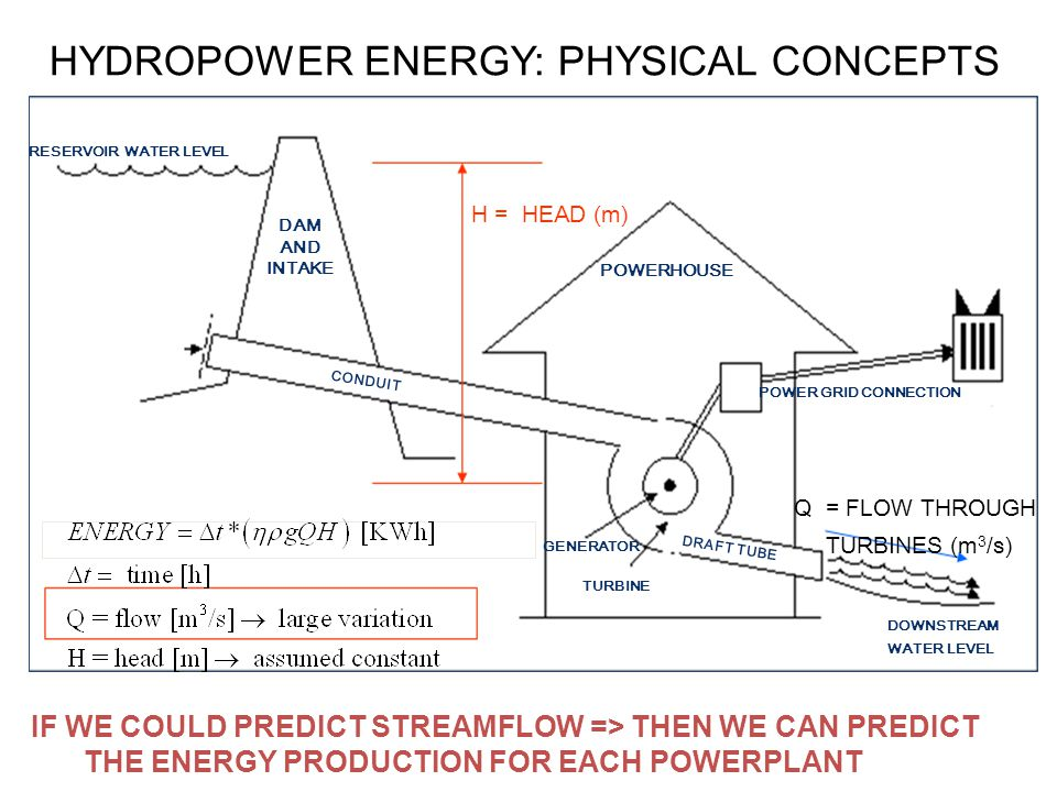HYDROPOWER ENERGY: PHYSICAL CONCEPTS Q = FLOW THROUGH TURBINES (m 3 /s) H = HEAD (m) DAM AND INTAKE RESERVOIR WATER LEVEL POWER GRID CONNECTION TURBINE GENERATOR CONDUIT POWERHOUSE DOWNSTREAM WATER LEVEL DRAFT TUBE IF WE COULD PREDICT STREAMFLOW => THEN WE CAN PREDICT THE ENERGY PRODUCTION FOR EACH POWERPLANT