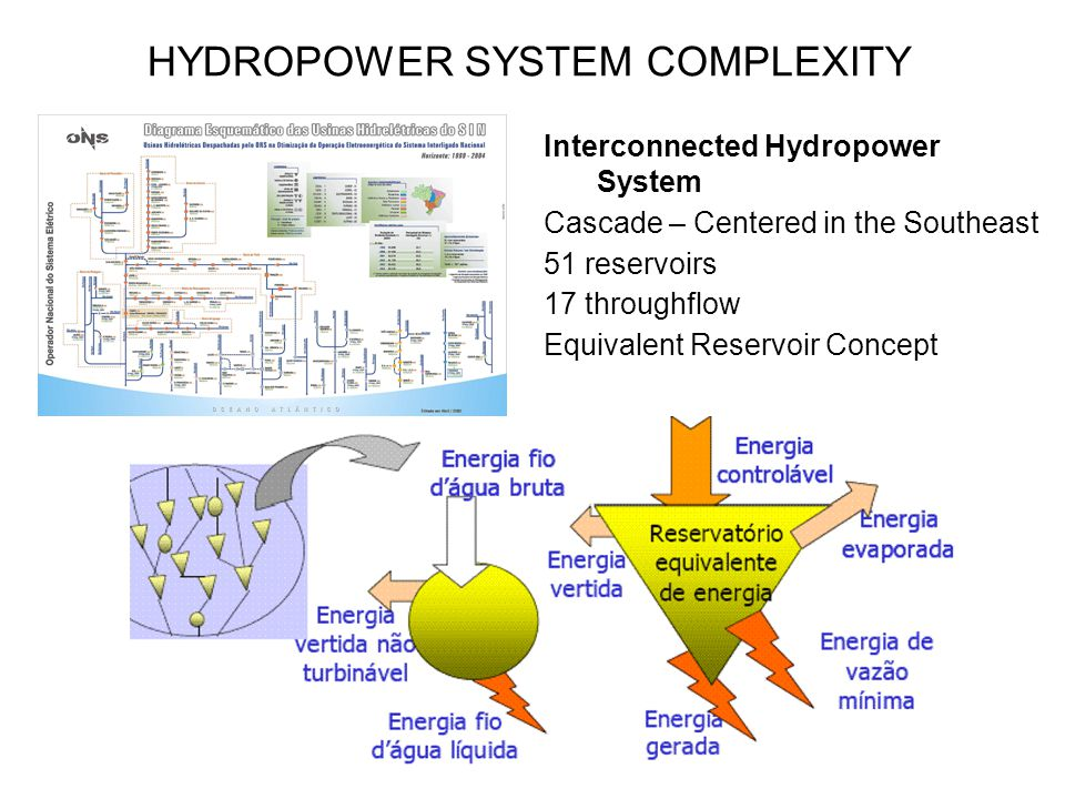 HYDROPOWER SYSTEM COMPLEXITY Interconnected Hydropower System Cascade – Centered in the Southeast 51 reservoirs 17 throughflow Equivalent Reservoir Concept