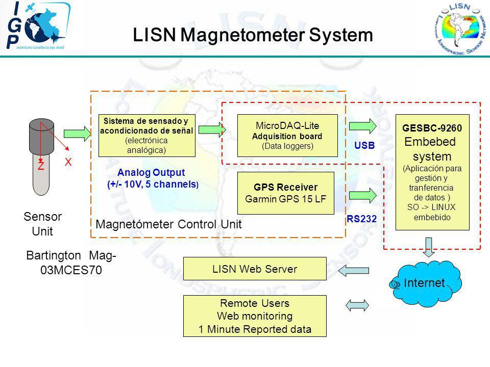 LISN Magnetometer System Sistema de sensado y acondicionado de señal (electrónica analógica) Analog Output (+/- 10V, 5 channels ) MicroDAQ-Lite Adquisition board (Data loggers) GESBC-9260 Embebed system (Aplicación para gestión y tranferencia de datos ) SO -> LINUX embebido GPS Receiver Garmin GPS 15 LF LISN Web Server Remote Users Web monitoring 1 Minute Reported data Magnetómeter Control Unit USB RS232 X Z Internet Sensor Unit Bartington Mag- 03MCES70