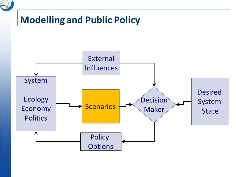 Computational models Territory (Geography) Money (Economy) Culture (Antropology) Modelling (GIScience) Connect expertise from different fields Make the different conceptions explicit
