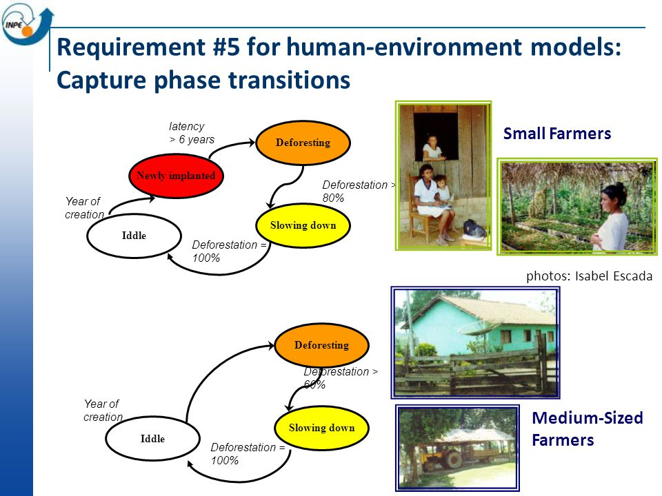 Old Settlements (more than 20 years) Recent Settlements (less than 4 years) Farms Settlements 10 to 20 anos Societal systems undergo phase transitions Isabel Escada, 2003 [Escada, 2003]