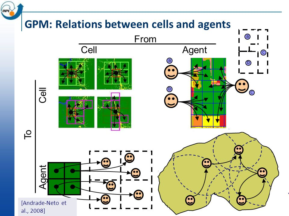TerraME: multi-scale modelling using explicit relationships Generalized proximity matrices express explicit spatial relationships between individual o