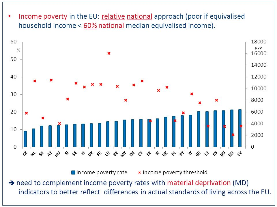 Income poverty in the EU: relative national approach (poor if equivalised household income < 60% national median equivalised income).