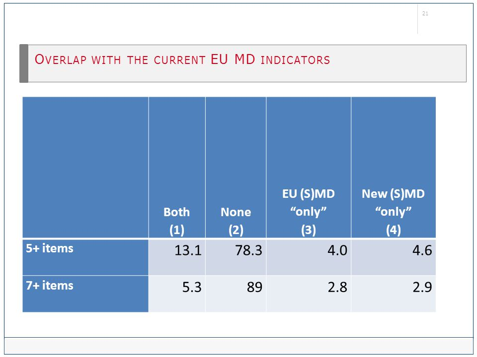 21 O VERLAP WITH THE CURRENT EU MD INDICATORS Both (1) None (2) EU (S)MD only (3) New (S)MD only (4) 5+ items 13.178.34.04.6 7+ items 5.3892.82.9