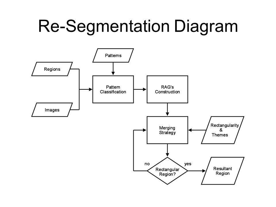 Re-Segmentation Diagram