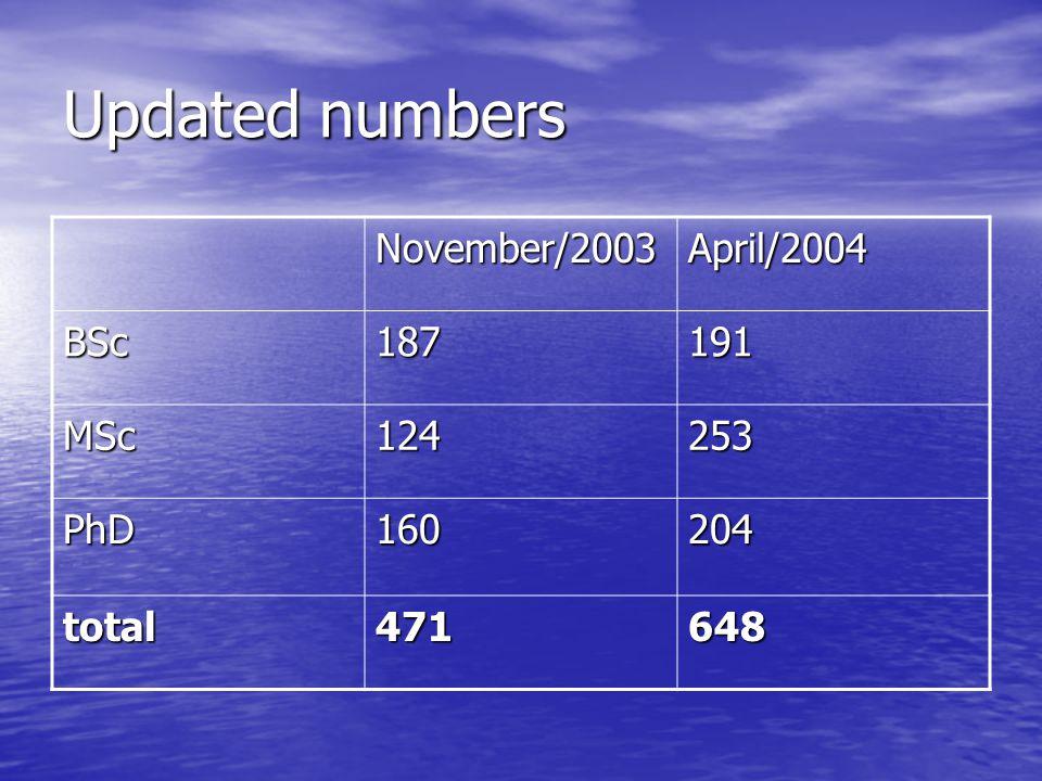 Updated numbers November/2003April/2004 BSc187191 MSc124253 PhD160204 total471648