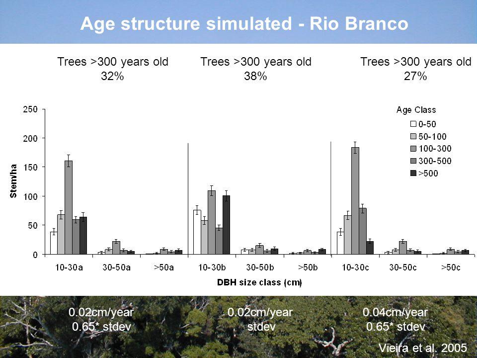 Age structure simulated - Rio Branco 0.04cm/year 0.65* stdev 0.02cm/year stdev 0.02cm/year 0.65* stdev Trees >300 years old 32% Trees >300 years old 38% Trees >300 years old 27% Vieira et al.