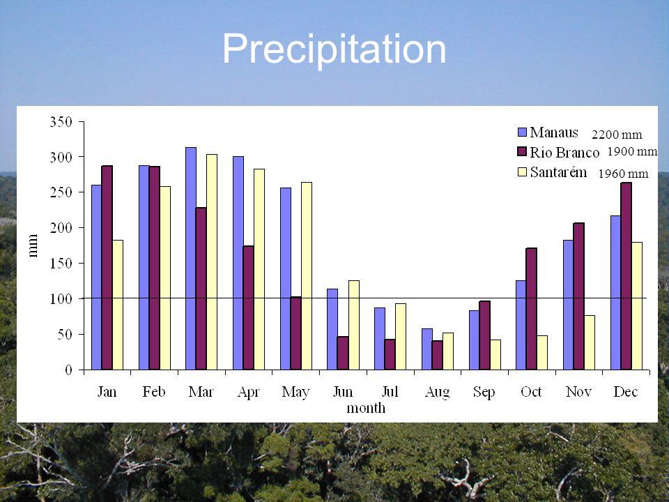 Precipitation 2200 mm 1900 mm 1960 mm