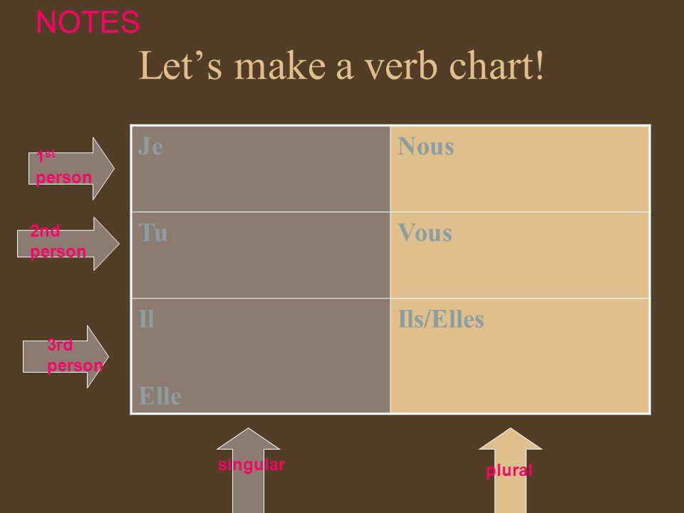 Ne + VERB + pas Je suis ici.I am here.1. Find the conjugated verb ne pas 2.