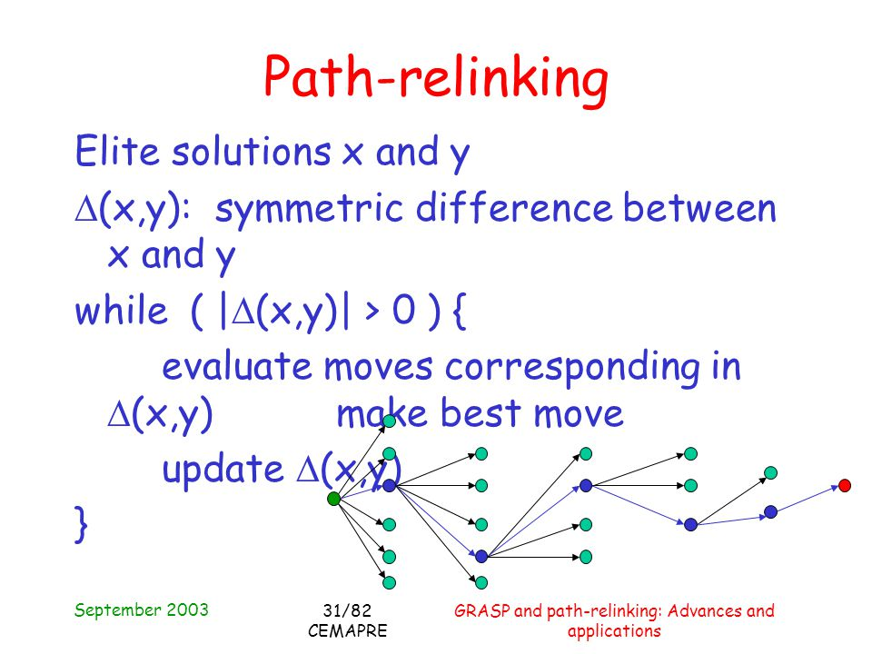 September 2003 GRASP and path-relinking: Advances and applications 31/82 CEMAPRE Elite solutions x and y (x,y): symmetric difference between x and y while ( | (x,y)| > 0 ) { evaluate moves corresponding in (x,y) make best move update (x,y) } Path-relinking