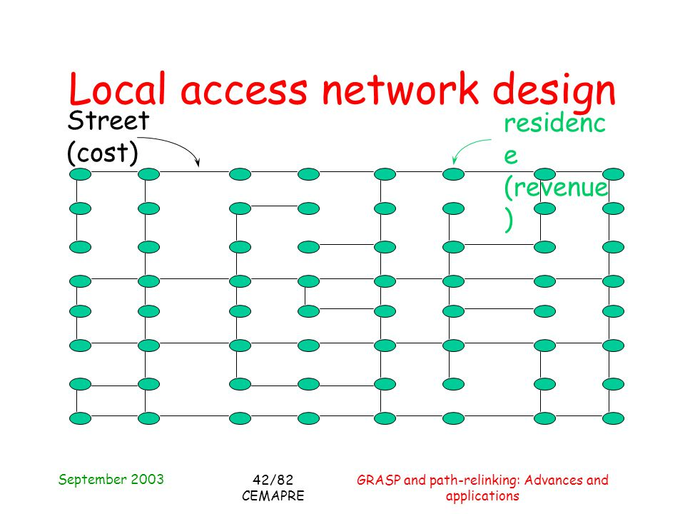 September 2003 GRASP and path-relinking: Advances and applications 42/82 CEMAPRE Local access network design residenc e (revenue ) Street (cost)