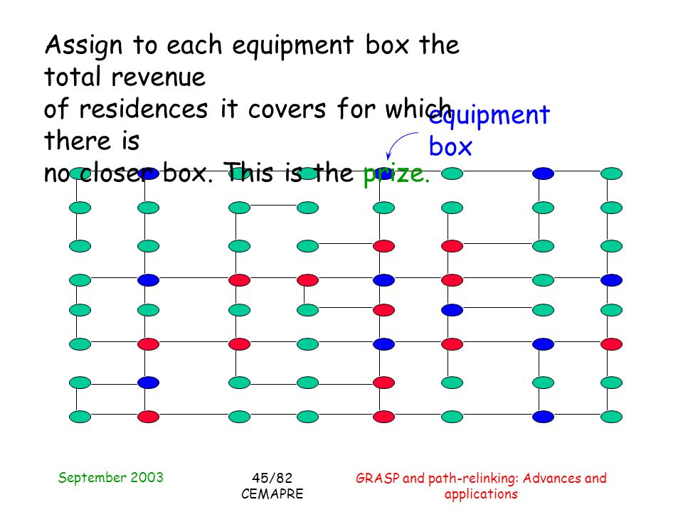 September 2003 GRASP and path-relinking: Advances and applications 45/82 CEMAPRE equipment box Assign to each equipment box the total revenue of residences it covers for which there is no closer box.