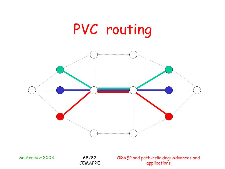 September 2003 GRASP and path-relinking: Advances and applications 68/82 CEMAPRE PVC routing
