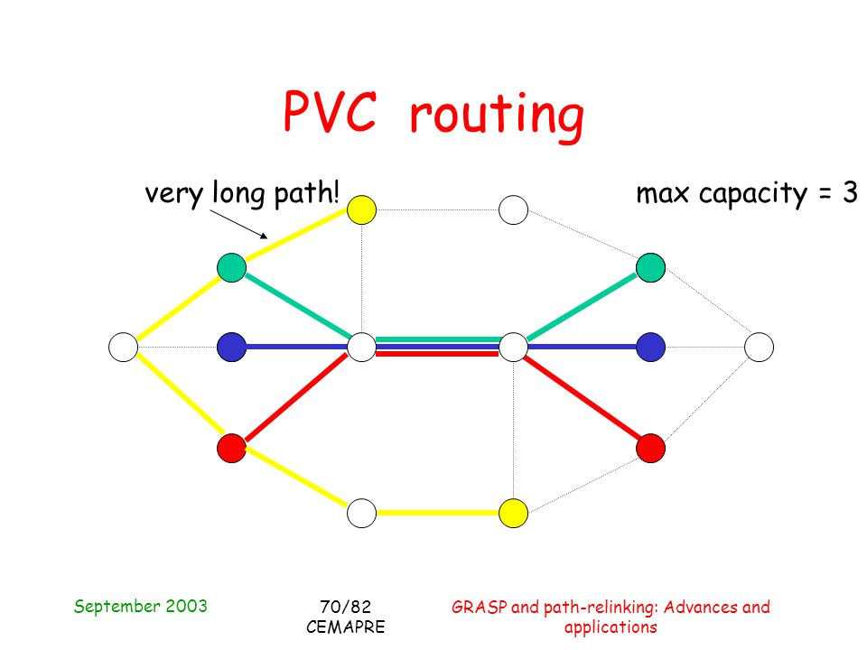 September 2003 GRASP and path-relinking: Advances and applications 70/82 CEMAPRE PVC routing max capacity = 3very long path!