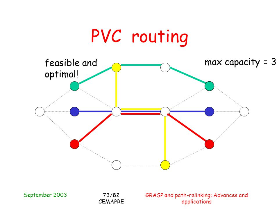 September 2003 GRASP and path-relinking: Advances and applications 73/82 CEMAPRE PVC routing max capacity = 3 feasible and optimal!