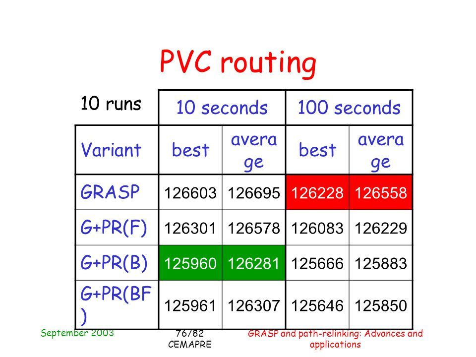 September 2003 GRASP and path-relinking: Advances and applications 76/82 CEMAPRE PVC routing 10 runs 10 seconds100 seconds Variantbest avera ge best avera ge GRASP 126603126695126228126558 G+PR(F) 126301126578126083126229 G+PR(B) 125960126281125666125883 G+PR(BF ) 125961126307125646125850