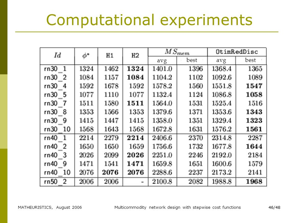 MATHEURISTICS, August 2006Multicommodity network design with stepwise cost functions46/48 Computational experiments avg best