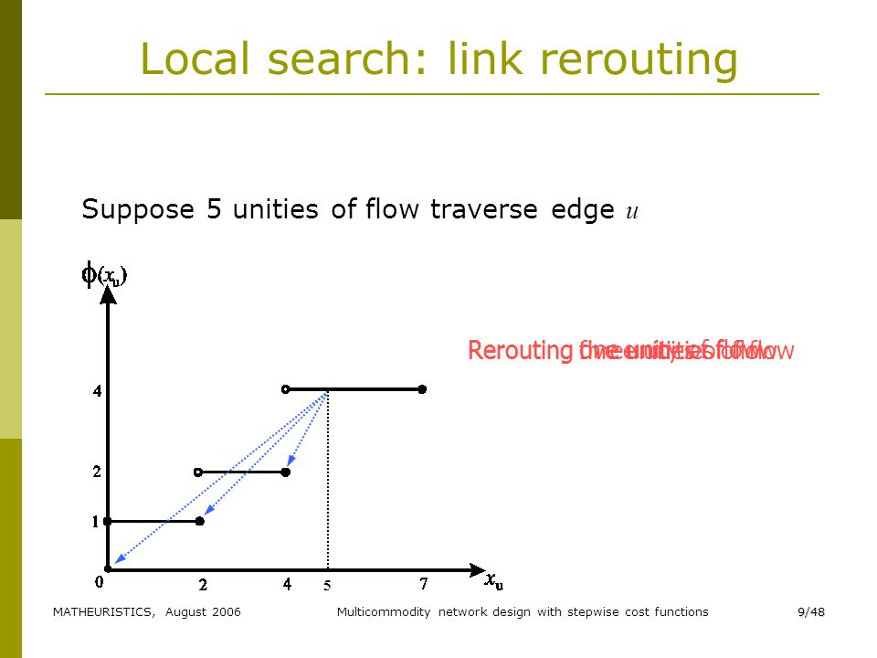 MATHEURISTICS, August 2006Multicommodity network design with stepwise cost functions9/48 Rerouting one unity of flow Rerouting three unities of flowRerouting five unities of flow Local search: link rerouting Suppose 5 unities of flow traverse edge u 5