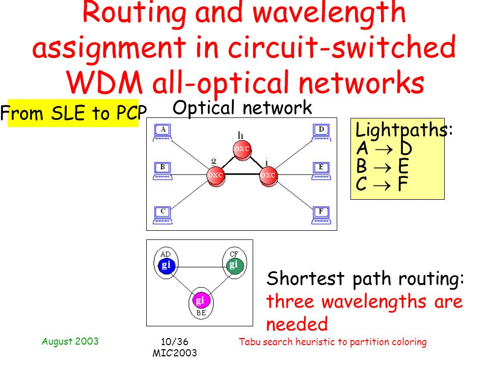 August 2003 Tabu search heuristic to partition coloring10/36 MIC2003 Optical network Shortest path routing: three wavelengths are needed Routing and w