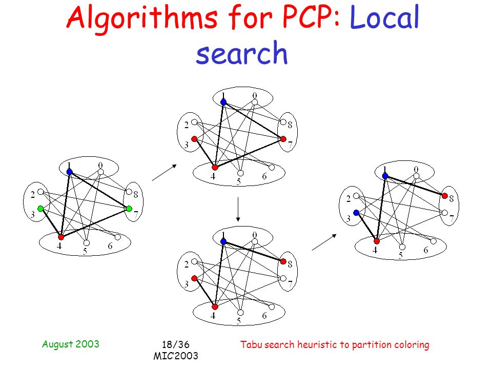 August 2003 Tabu search heuristic to partition coloring18/36 MIC2003 Algorithms for PCP: Local search