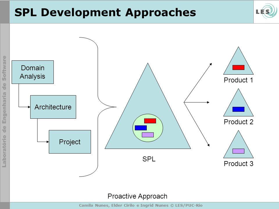 Camila Nunes, Elder Cirilo e Ingrid Nunes © LES/PUC-Rio SPL Development Approaches SPL Product 1 Product 2 Product 3 Proactive Approach Domain Analysis Architecture Project