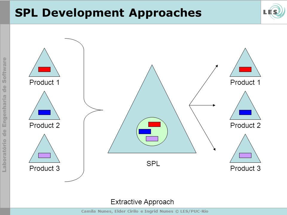 Camila Nunes, Elder Cirilo e Ingrid Nunes © LES/PUC-Rio SPL Development Approaches Product 1 Product 2 Product 3 SPL Product 1 Product 2 Product 3 Extractive Approach