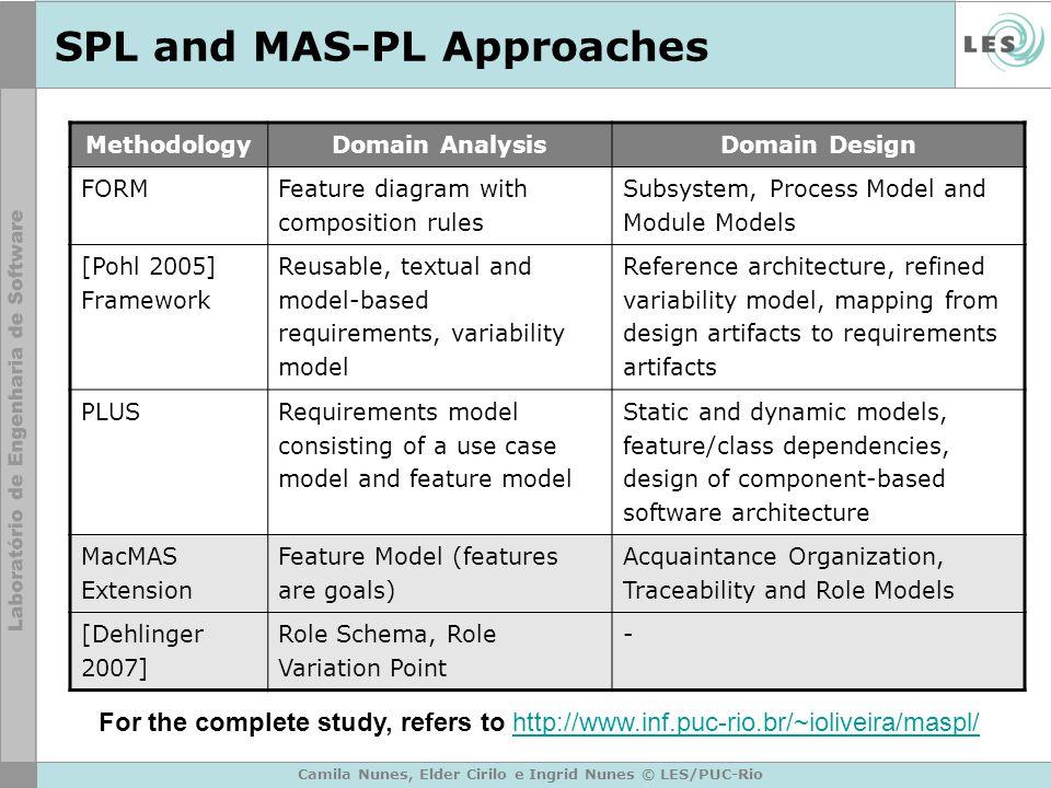 Camila Nunes, Elder Cirilo e Ingrid Nunes © LES/PUC-Rio SPL and MAS-PL Approaches MethodologyDomain AnalysisDomain Design FORM Feature diagram with co
