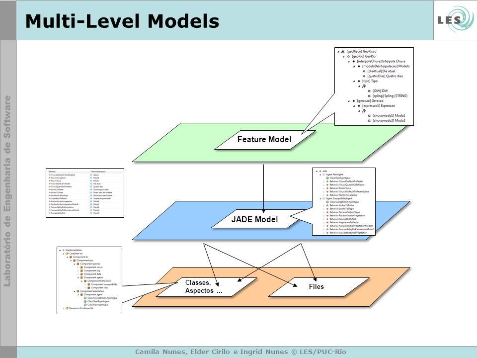 Multi-Level Models Classes, Aspectos... JADE Model Files Feature Model
