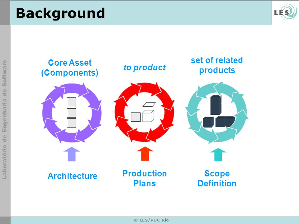 © LES/PUC-Rio Background set of related products to product Core Asset (Components) Scope Definition Production Plans Architecture