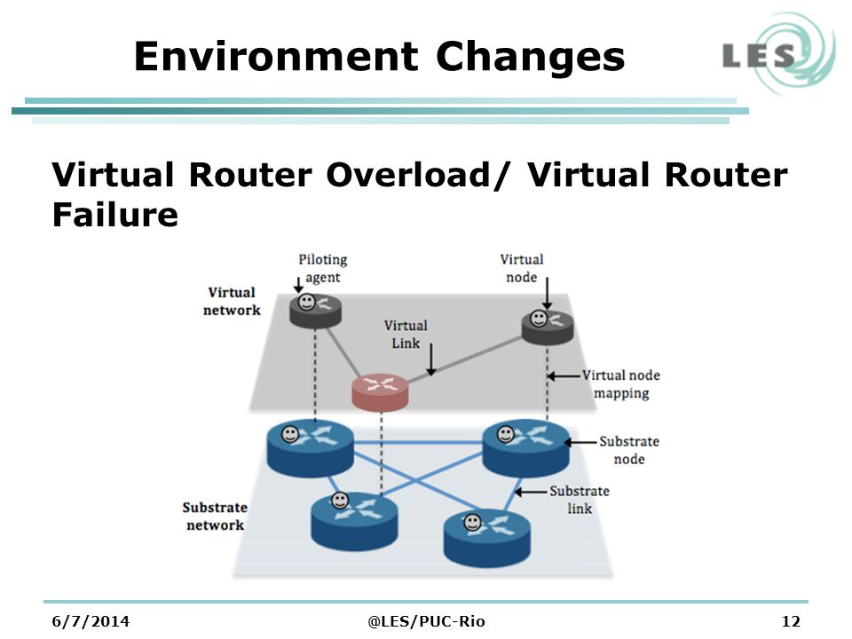 6/7/2014@LES/PUC-Rio12 Environment Changes Virtual Router Overload/ Virtual Router Failure