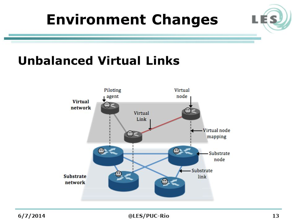 6/7/2014@LES/PUC-Rio13 Environment Changes Unbalanced Virtual Links