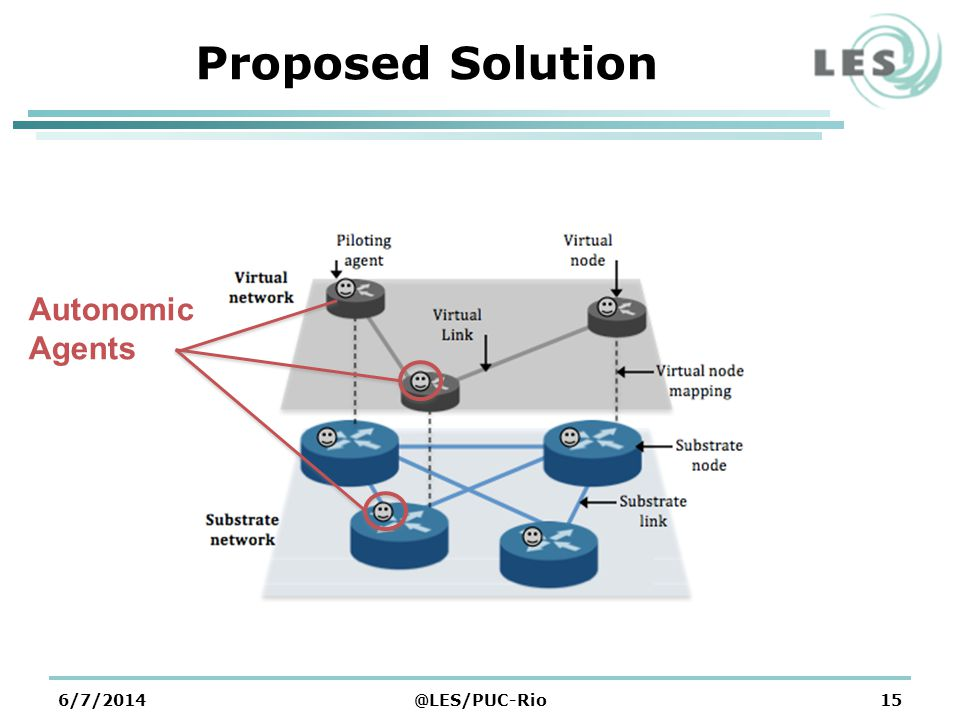 6/7/2014@LES/PUC-Rio15 Proposed Solution Autonomic Agents