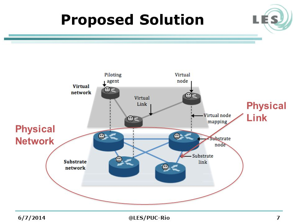 6/7/2014@LES/PUC-Rio7 Proposed Solution Physical Network Physical Link