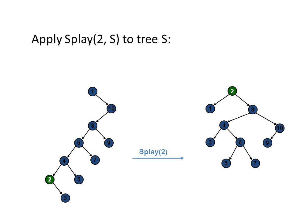 Apply Splay(2, S) to tree S: 1 10 8 96 7 2 3 4 5 2 8 4 63 1 9 57 Splay(2)