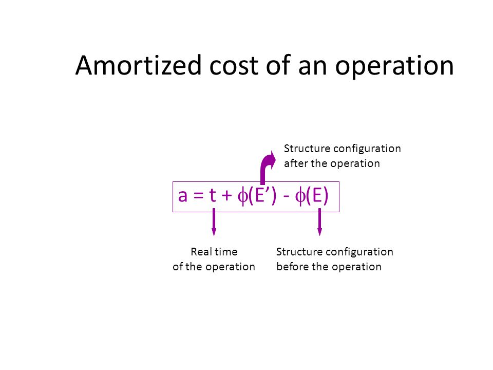 Amortized cost of an operation a = t + (E) - (E) Real time of the operation Structure configuration after the operation Structure configuration before the operation