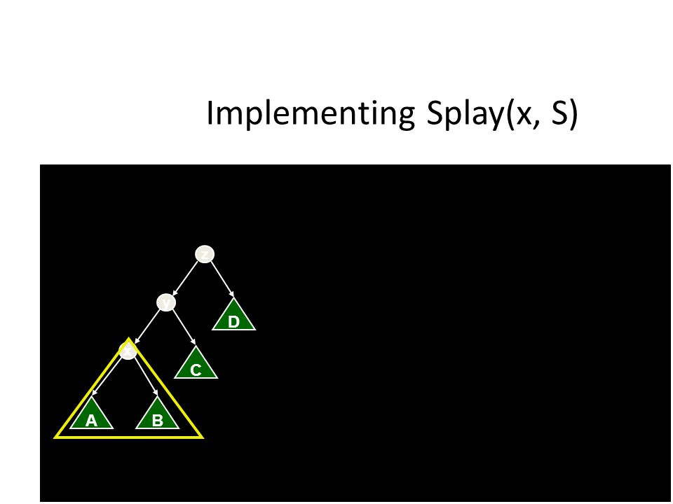 Implementing Splay(x, S) AB x C y D z