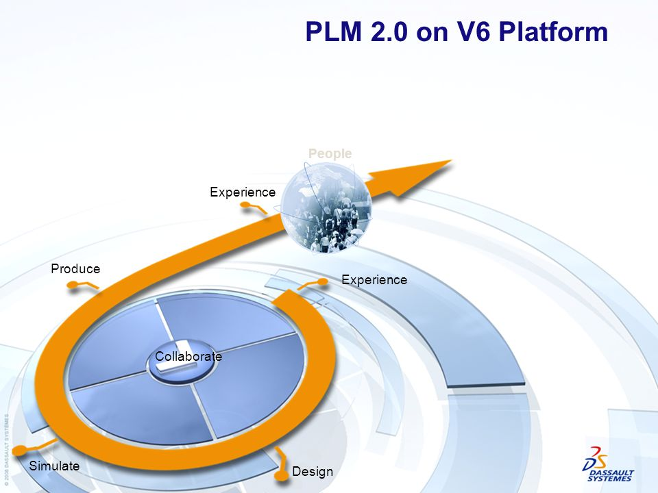 Experience Design Simulate Produce Collaborate People PLM 2.0 on V6 Platform